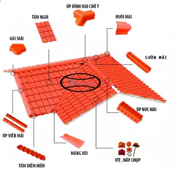 vị trí các phụ kiện lợp ngói nhựa